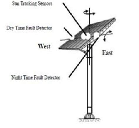 Research papers solar tracking systems